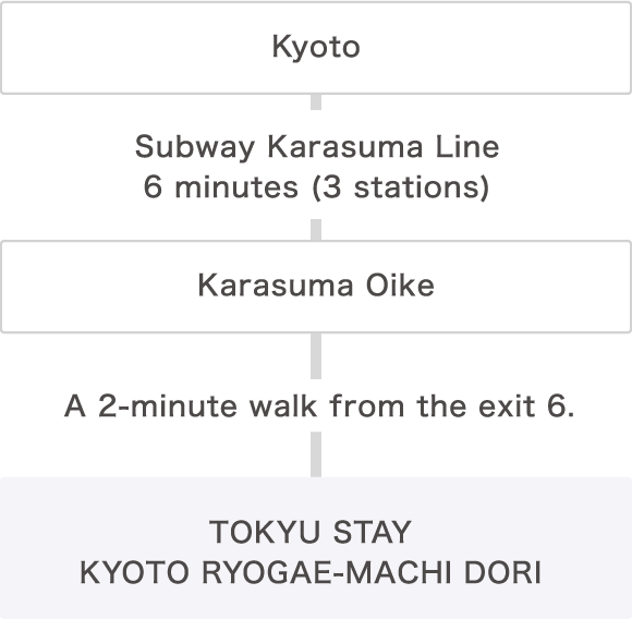 Kyoto Subway Map Vector.Excellent Location For Kyoto Sightseeing Transportation Access
